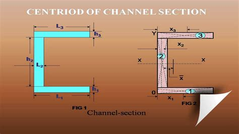 Moment Of Inertia Of I Section Calculator by How To Calculate The Centroid Of Channel Section Geometric