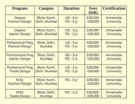 Mba Colleges In Kolkata With Fee Structure by Fee Structure Of Interior Designing Course In Kolkata