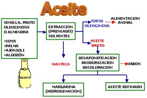 cadenas productivas de mexico cristian laguna