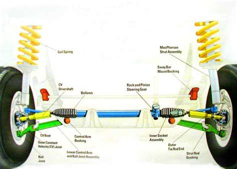 diagram of car wheel parts basic car parts diagram diagram rack pinion front toe