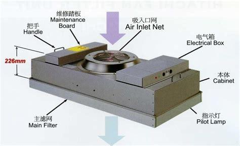 hepa fan filter unit high efficiency hepa filter fan fiter unit