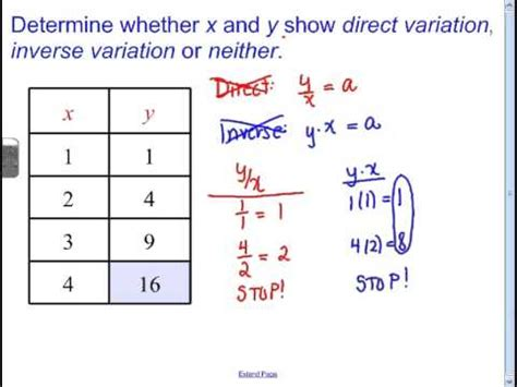 Direct Variation Table by Lesson 8 1 Direct And Inverse Variations From Tables