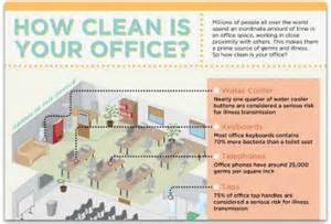 Office Desk Germs Infographic Your Office Desk Is Dirtier Than A Toilet