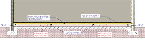 Distance Between Floors In A Building - ventilation in floors property health check