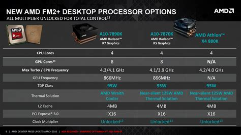 si鑒e d馗athlon novos processadores amd a10 7890k e athlon x4 880k