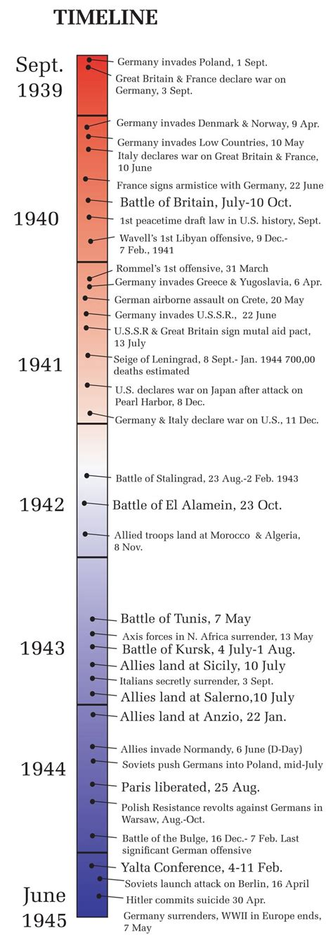 the origins of everything in 100 pages more or less books world war 2 timeline on ww1 timeline