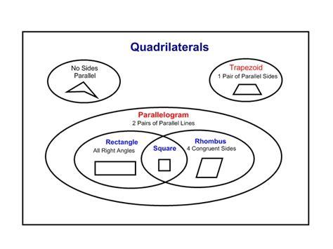 quadruple venn diagram printable classifying quadrilaterals worksheet quadrilaterals venn