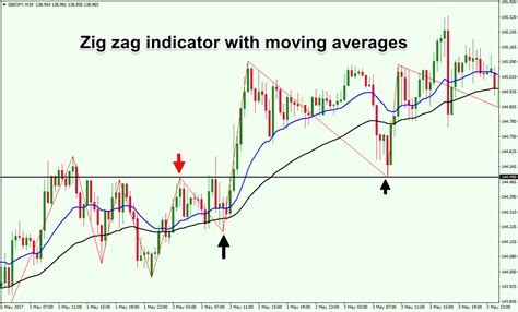 zig zag pattern forex zig zag indicator helps filter out market noise forex