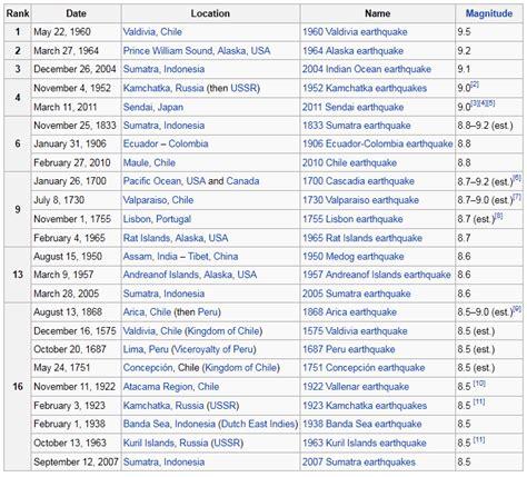 Earthquake List | opinions on lists of earthquakes