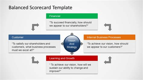 card powerpoint template balanced scorecard template for powerpoint slidemodel