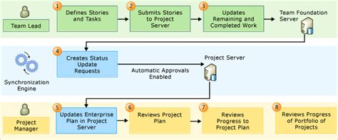 agile story mapping release planning software process make agile team progress visible to the program management