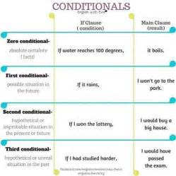 80 best conditionals images on pinterest english grammar 14 best english conditionals images on pinterest english