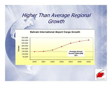 Suu Mba Requirements by Bahrain Strategic Cargo Partner