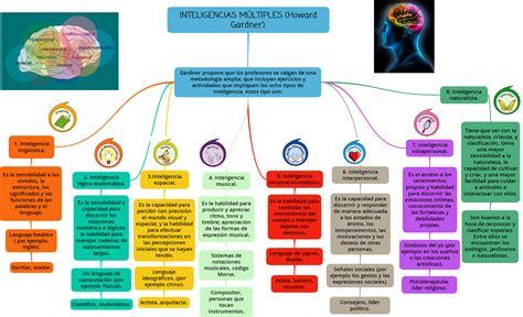 imagenes sensoriales concretas mapa mental sobre las inteligencias m 250 ltiples