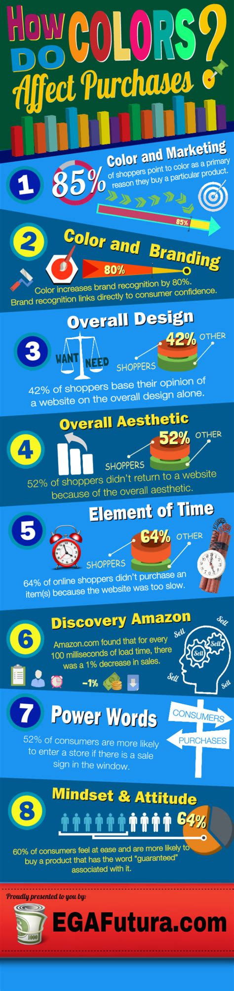 how do colors affect purchases amgrade how colors affect sales on your website infographic