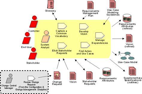 requirements workflow workflow detail understand stakeholder needs