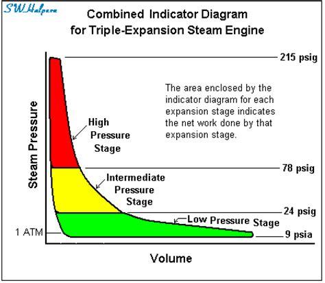 working of steam engine indicator diagram titanic s propulsion plant