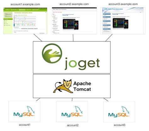 joget workflow joget workflow cloud edition knowledge base for v4