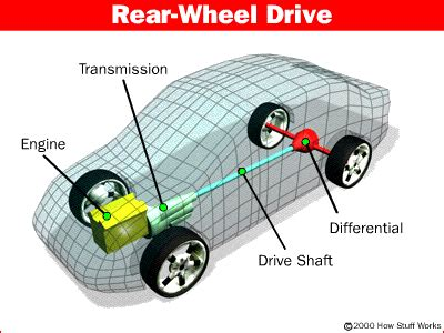 What Does Automotive Engineering Consist Of What Is A Differential What Is A Differential