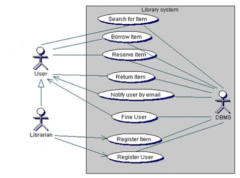 use case diagram library management system foto bugil