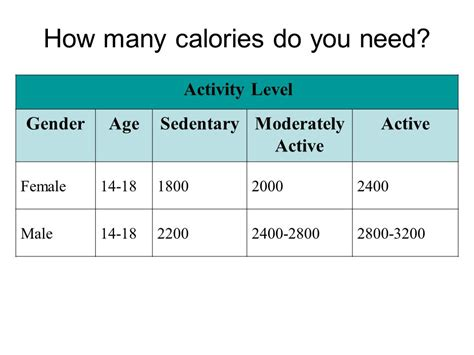 how many calories does a need according to mypyramid ppt