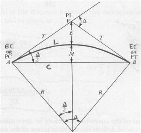 horizontal layout definition horizontal curve