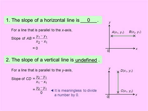 slope of a vertical line distance between any two points on a plane ppt download