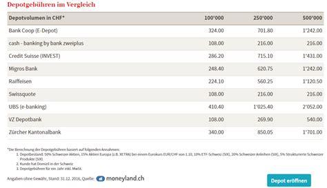 bank konditionen vergleich depotgeb 252 hren vergleich comdirect geldautomatensuche