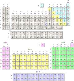 periodic table blocks image search results