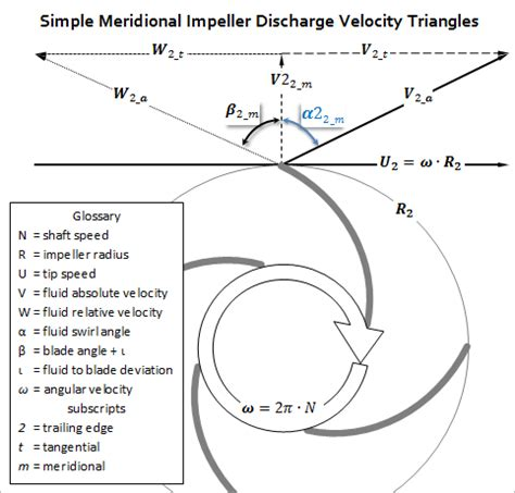 boat parts close to me archivo impeller exit meridional trianges png wikipedia