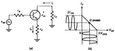 transistor penguat lifier penguat daya transistor bjt kelas a 28 images jm radio penguat daya kelas c teknik audio