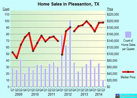 pleasanton tx texas houses apartments rent mortgage