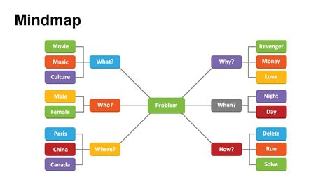 mindmap templates mind maps problem and solutions powerpoint templates