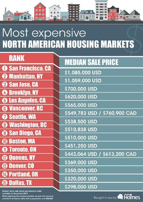 San Jose State Mba Salary Report by San Jose Third Costliest American Housing Market