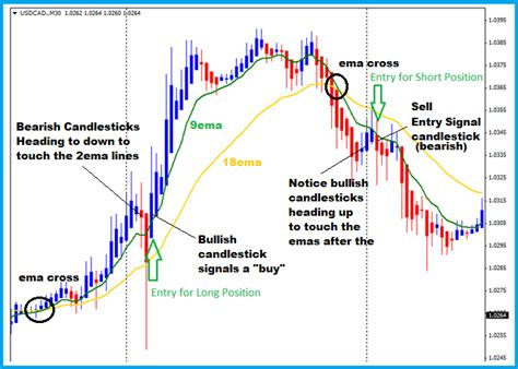 swing index system heikin ashi forex trading strategy that s simple to learn