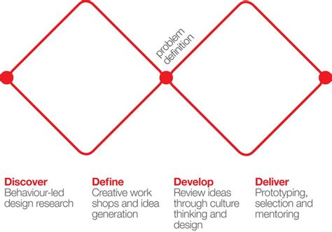 design thinking double diamond view what is design and why it matters