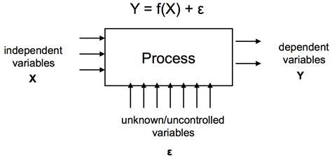 experimental design diagram maker comfortable experimental design diagram template gallery