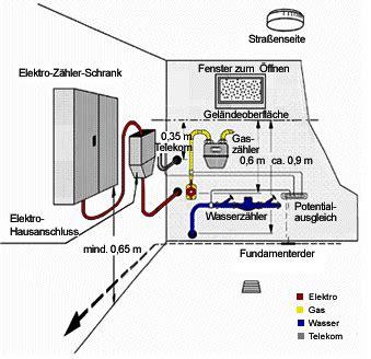 installationszonen nach din 18015 3 hausanschlussraum