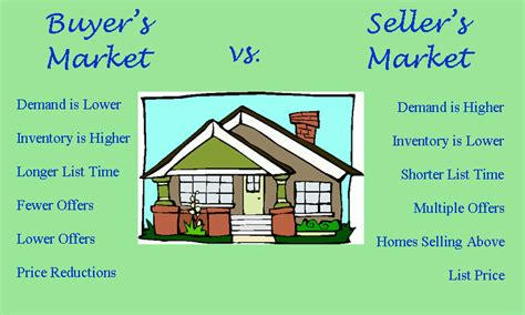 house buying market related keywords suggestions for sellers market
