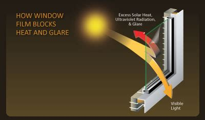 sun reflector for house windows safety security window tinting films safety security