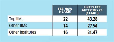 Iim Mumbai Mba Fees by How To Save For Kid S Education Here S Future Cost Of