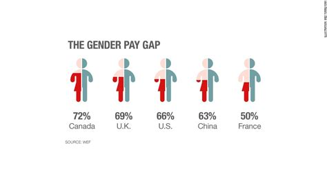 countries where one gender is better looking than the u s is 65th in world on gender pay gap