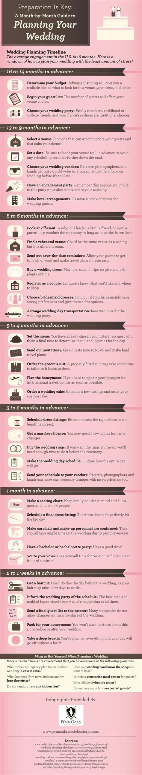 top  wedding infographics