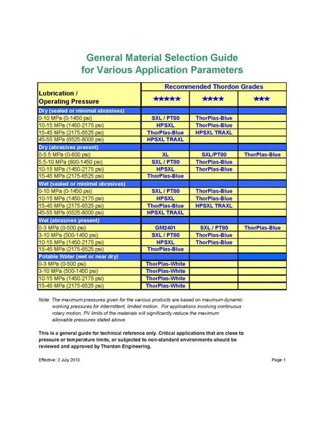 material design guidelines pdf other industrial applications