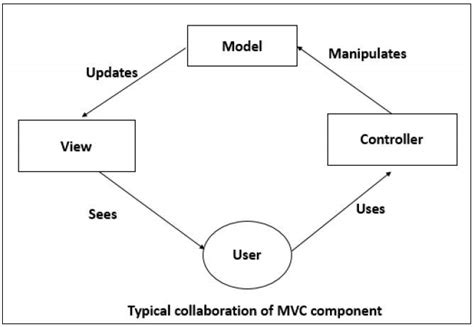 mvc pattern software engineering software architecture and design quick guide