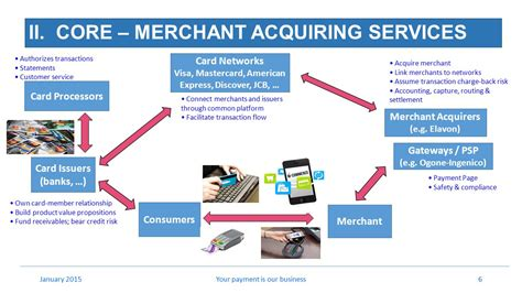 Acquiring Business Credit Card