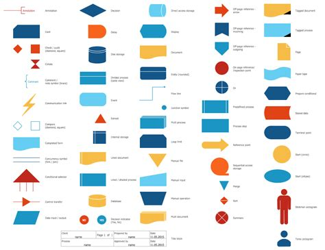 flowchart shapes meaning standard flowchart symbols and their usage basic
