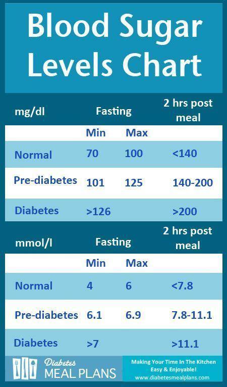 diabetics exercise caution blood sugar level chart
