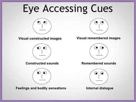 pattern in nlp accessing cues nlp eye patterns images