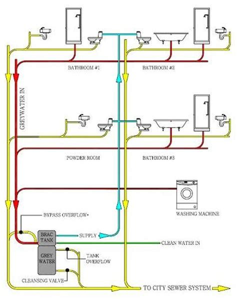 Plumbing Network by Grey Water Plumbing Diagram Grey Free Engine Image For